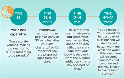 How To Detox My From Nicotine by Help To Quit Nicotine Withdrawal What To Expect In Week