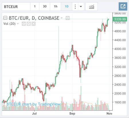bitcoin quotazione quanto vale un bitcoin in euro cambio bitcoin euro btc