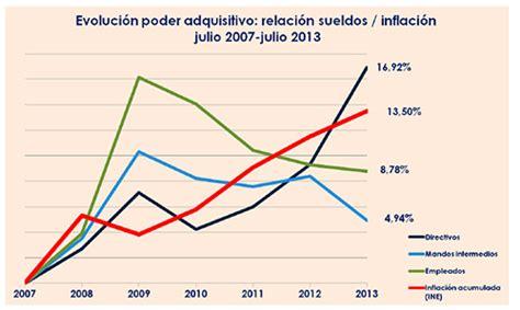 salarios de directivos de la udg 2016 solo los sueldos directivos consiguen salir de la crisis