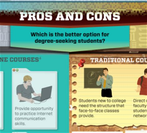 Thesis Statement Education Vs Traditional Education by Compare And Contrast Essay Classes Vs Traditional