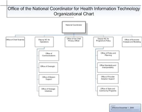 Office Of National Coordinator by Advanced Health Information Exchange Resources Who S Who