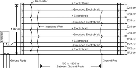 how to install an electric fence how to wire an electric fence diagram 37 wiring diagram images wiring diagrams