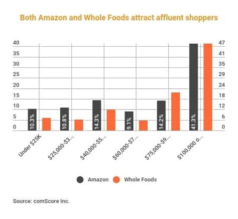 amazon household amazon solidifies its hold on affluent shoppers with