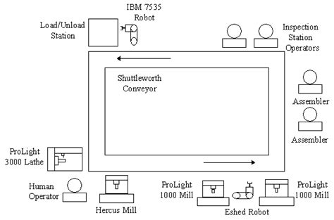 layout design for flexible manufacturing systems figure1 layout of an exle flexible manufacturing system