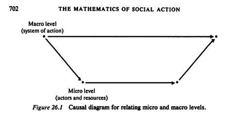 bathtub model economics diagrams of theory coleman s boat dustin s stoltz