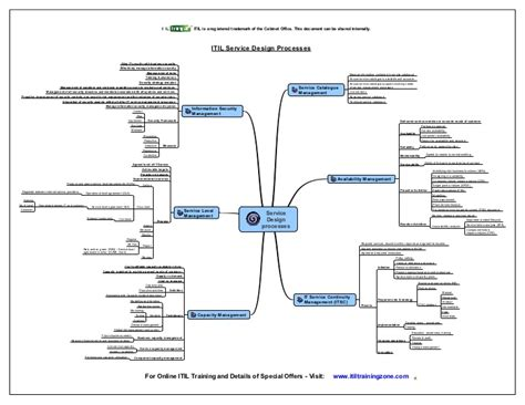 itil capacity plan template 16 itil capacity plan template itil 2011 mind maps