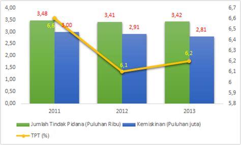 Kejahatan Dan Tindak Pidana Komputer tindak pidana di indonesia masih tinggi ini penyebabnya oleh joko ade nursiyono kompasiana