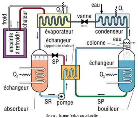 principe de fonctionnement d une chambre froide machines frigorifiques d 233 partement gte