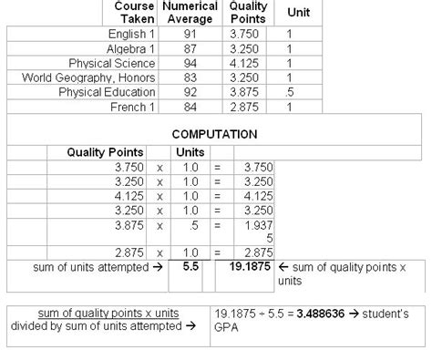 Mba Grading System by Sc High School Weighted Gpa Calculator Berry