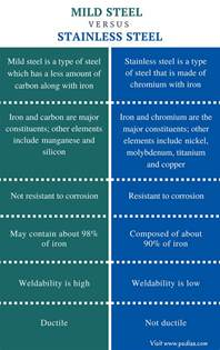 steel and its properties difference between mild steel and stainless steel