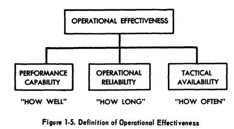 design effectiveness vs operating effectiveness the system effectiveness concept