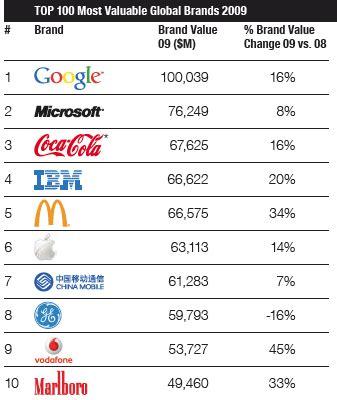 why apple 1st on brandz top 100 most valuable global brands 2012 list tops list of top 100 global brands alphabet inc cl c nasdaq goog seeking alpha