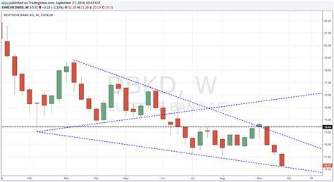 chart deutsche bank eustx50 and deutsche bank charts