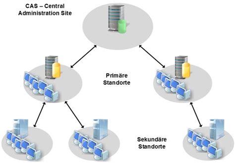 sccm visio sccm 2012 hierarchie modell 220 bersicht http www