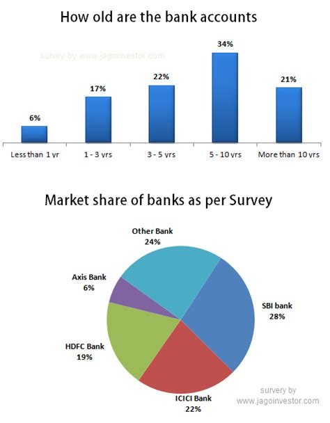 sbi bank market best bank in india with survey customer reviews