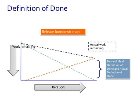 produce definition definition of done and product backlog refinement