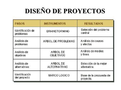 modelos hechos de proyectos empresariales metodologia del marco logico