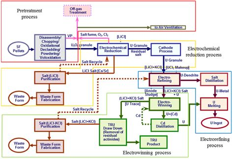 cost accounting flowchart cost accounting flowchart create a flowchart