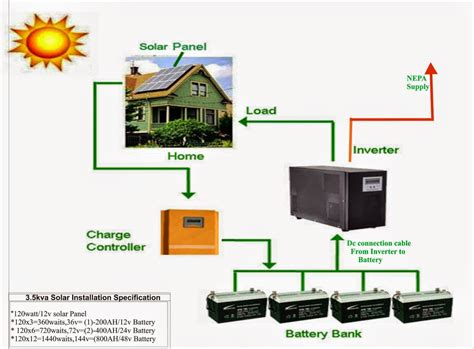 how to install solar panels and inverters by yourself