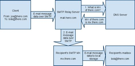Smtp Lookup Email Address Direct Send Without Smtp Relay Server