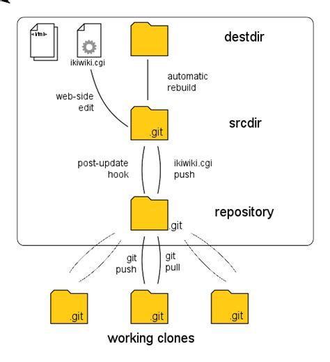 git tutorial central repository distributed wikis