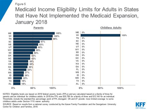 va income limits table where are states today medicaid and chip eligibility