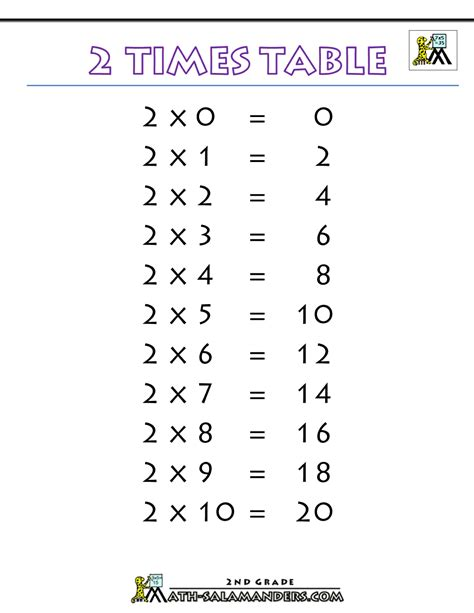 Printable Multiplication Table Of 2 | 2 times table