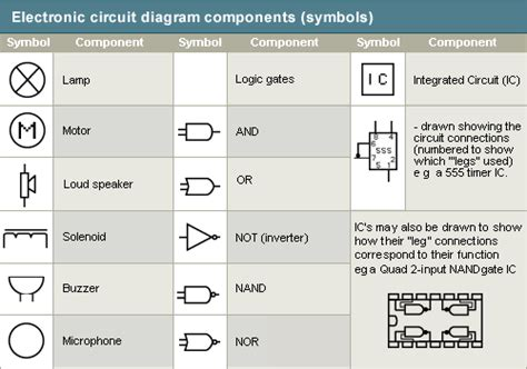 gcse bitesize inputs and outputs in electronic circuits