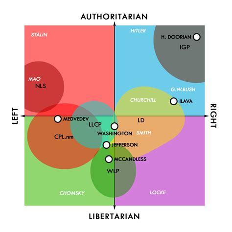 political spectrum wikipedia image lovian political spectrum png wikination lovia