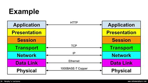tutorial linux networking complete linux networking tutorial