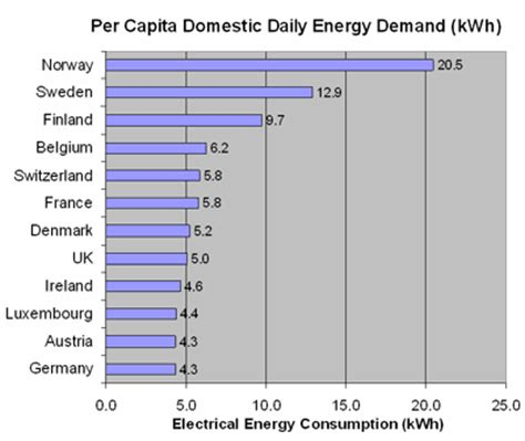 top 28 average daily electricity consumption projects