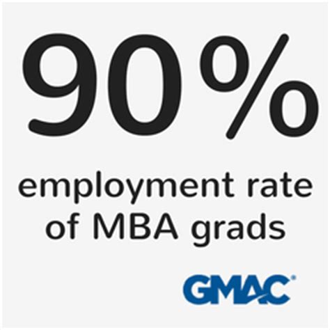 Mba Employment Rate by Is Touro S Mba Program Right For You