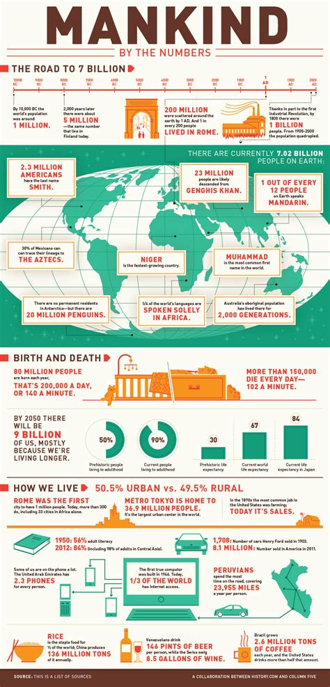 the infographic history of mankind by the numbers infographic mankind the story of all of us history com