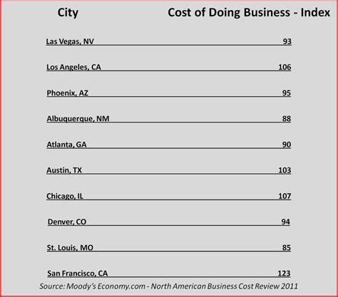Unlv Mba Program Cost by Center For Business And Economic Research Unlv