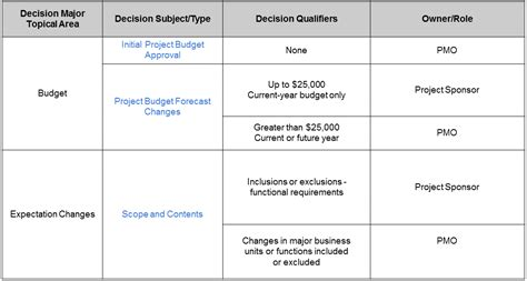 build a decision rights matrix to boost agile project
