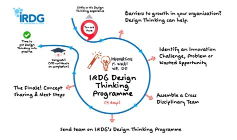 design thinking jobs ireland irdg industry research development group page 2 of