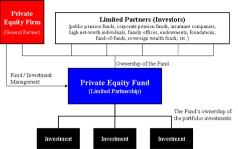 equity fund structure diagram equity