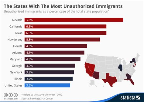 the of a how a of undocumented immigrants helped change what it means to be american books chart the states with the most unauthorized immigrants