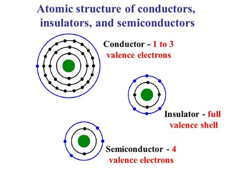electrical conductors insulators and semiconductors electrical conductors insulators and semiconductors 28 images semiconductors introduction