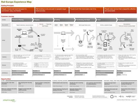 customer journey map 6 customer journey mapping exles how ux pros do it