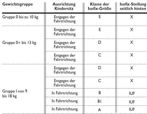körbchengröße tabelle ford ka eignung der fahrgastsitze f 252 r die verwendung der