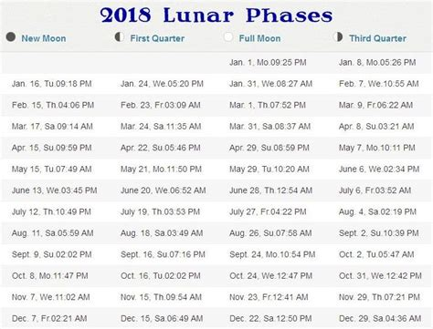 printable calendar 2018 with moon phases january 2018 moon phase calendar templates free