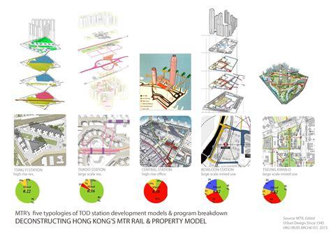 graphic design research proposal sles deconstructing hong kong s mtr rail property model hku