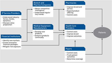 Employers Of Katz Mba Program by Healthcare Management Topics For Research Papers