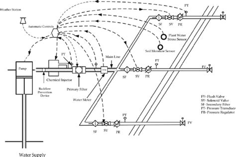 layout of drip irrigation system pdf a schematic layout of a micro irrigation drip system