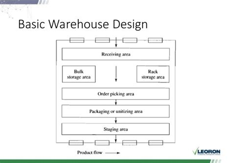 Warehouse Layout Basics | warehouse and logistics sessions 3 4 day 2