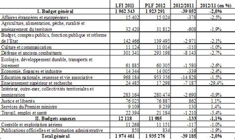 projet de de finances pour 2012 les moyens des