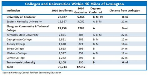 Uky One Year Mba Tuition by Kentucky Economic Development Colleges