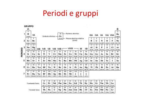 tavola periodica muta la tavola periodica degli elementi ppt