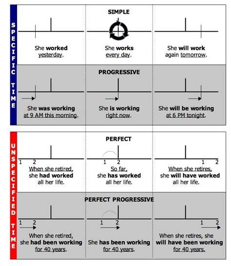 design verb form progressive verb tenses verb tense continuum